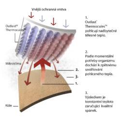 zavinovačka multifunkční prošev Outlast béžová-růžová liška/bílá(6393M.07)